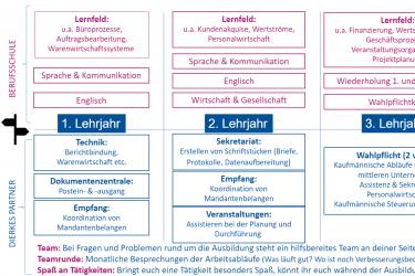 Ausbildung: Kauffrau/-mann für Büromanagement