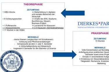 Duales Studium in Business Administration an der HSBA mit dem Schwerpunkt Wirtschaftsprüfung und Steuern