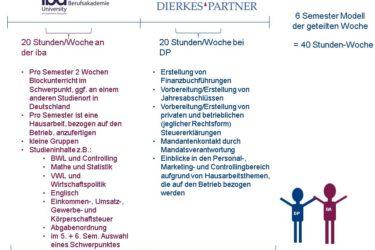 Duales Studium in BWL, Schwerpunkt Steuer- und Prüfungswesen an der iba Hamburg